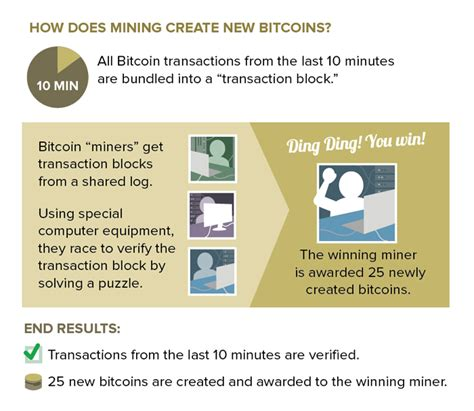 How do you build network? A bitcoin breakdown | Consumer Information