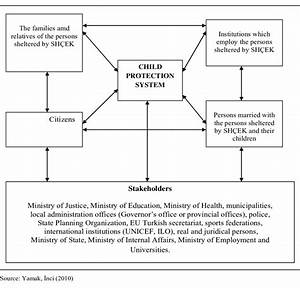 Child Protection System And Its Environment