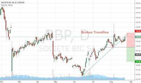 (bb) stock price, news, historical charts, analyst ratings and financial information from wsj. BB Stock Price and Chart — EURONEXT:BB — TradingView