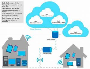 Cloud Computing Diagram  This Diagram Was Created In
