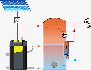 Waermepumpe Und Solarthermie Kombinieren by Idm Photovoltaik Nutzung Idm Energiesysteme