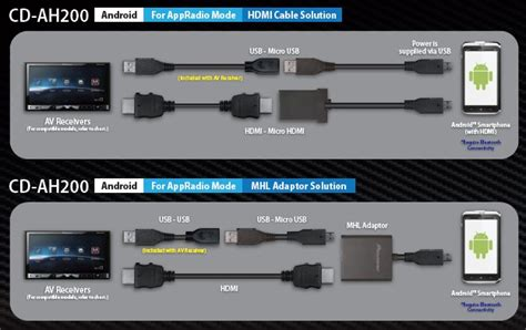 cable appradio android pioneer ah200 miamicenter