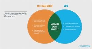 Why Antivirus And Anti