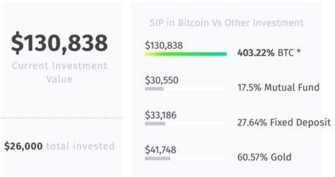 Here's how well bitcoin performed in bitcoin and its strong performance has been one of the biggest investing stories of 2020. How Investing In Bitcoin Will Make You A Millionaire.