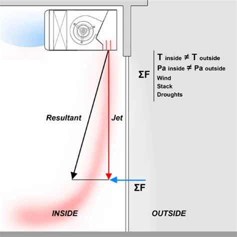technology air curtain technologies generalities