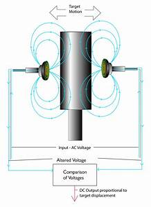 Differential Inductive Eddy Current Sensor Technology
