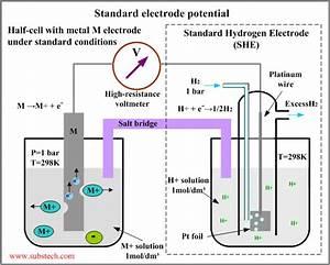 Electrochemistry - Gas Electrode Working