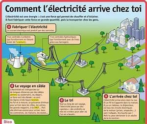 Comment Faire De L Électricité : fiche expos s comment l lectricit arrive chez toi ~ Melissatoandfro.com Idées de Décoration