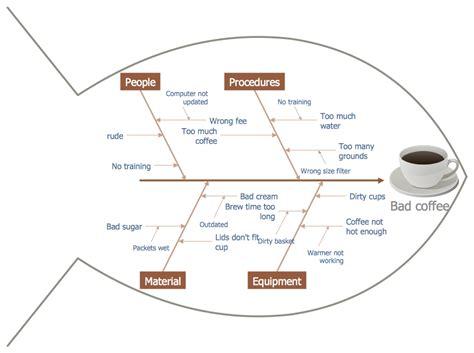 fishbone diagrams solution conceptdrawcom