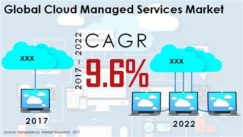 cloud managed service market global industry analysis