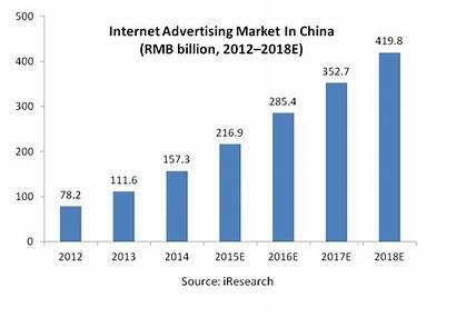 Advertising Internet China Market Chinese Growth Baidu