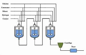 3  Schematic Process Flow Diagram For Hostalen Cstr Slurry Process