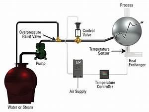 Process Temperature Control Using Pneumatic Hi