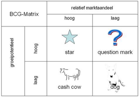 bcg matrix wikipedia