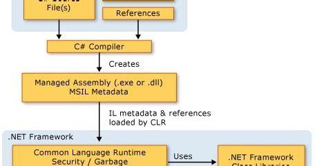 net framework overview  developer journey  codes