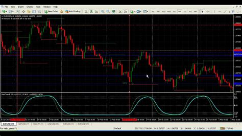trading system forex systems trend cycle forex trading system