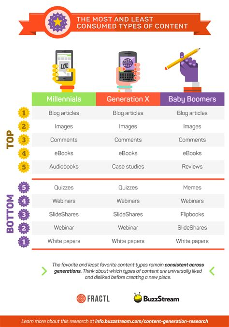 Exposing The Generational Content Gap Three Ways To Reach