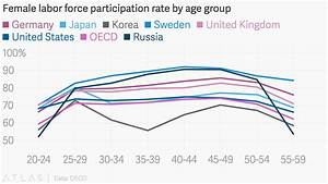 Female labor force participation rate by age group