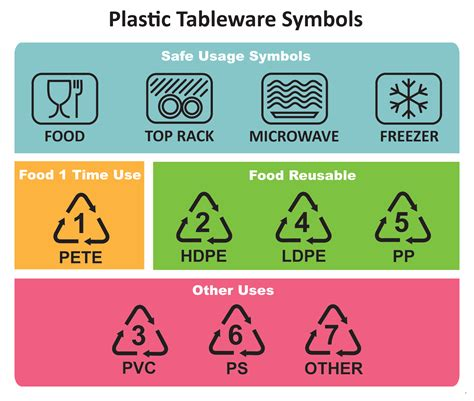 stainless steel containers how to decode food container recycle and safe use symbols