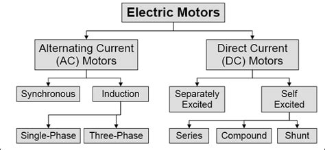 Types Of Electric Motor by Electrical Engineers Platform Electric Motors Basic Overview