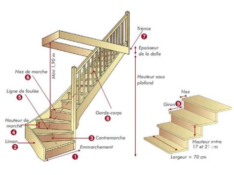 fabriquer meuble haut cuisine escalier deux quart tournant clasf