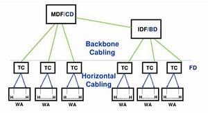 Mdf  Idf Build