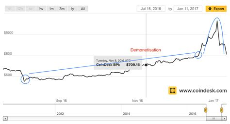 Today's value and price history. Current Bitcoin Price Rally Linked To Demonetization In India?