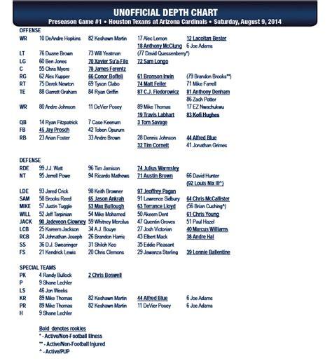 texans release unofficial depth chart  preseason opener  arizona cardinals abccom