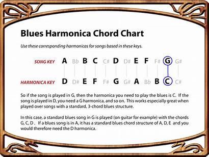 Harmonica Chart Blues Chord Conversion Play Chords