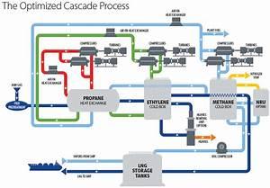 Optimized Cascade Process