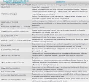 Franchise Accident Responsable : peugeot assurance un contrat tous risques unique forum ~ Gottalentnigeria.com Avis de Voitures