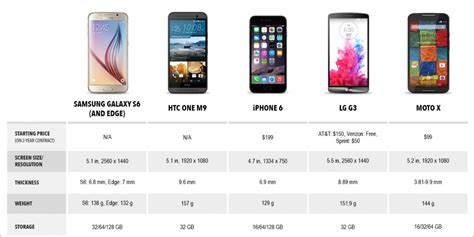 android phone comparison samsung galaxy s6 specs vs iphone 6 vs htc one m9