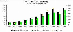 China Exports Continue Growth, Imports Hit Record in ...