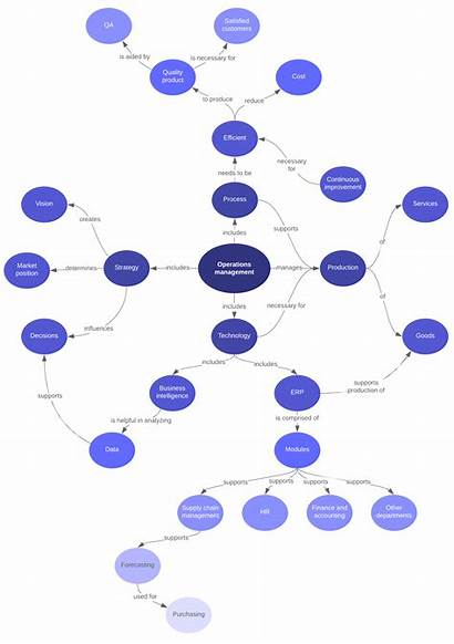 Concept Map Example Spider Examples Hr