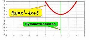 Punktsymmetrie Berechnen : punktsymmetrie zu einem beliebigen punkt nicht zum ursprung ~ Themetempest.com Abrechnung