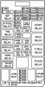 Fuse Box Diagram  U0026gt  Kia Sorento  Bl  2003