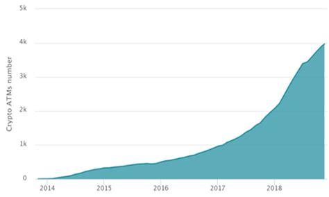 No kyc or aml is required to transact using a bitcoin atm which means it is actually a very good way to secure your identity and privacy. Bitcoin ATM Industry Statistics Charts