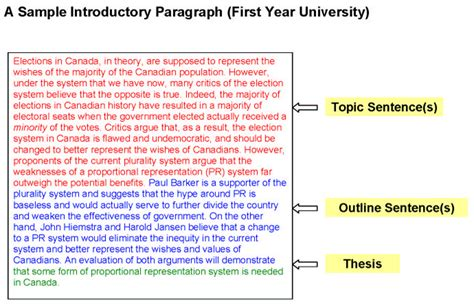 introduction paragraph template introductory paragraphs