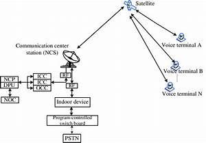 Diagram Of The Satellite Telephone System