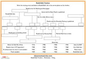 word problems on addition and subtraction roald dahl timeline classroom secrets