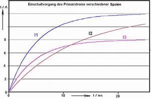 Spule Wickeln Berechnen : spule im gleichstromkreis ~ Themetempest.com Abrechnung