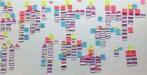 Design Thinking Methods  Affinity Diagrams