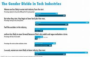 Report reveals problems, barriers women face in STEM ...
