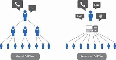 Tree Call Automated Emergency Notification Crisis Human