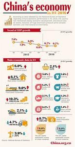 China's economy in H1 2016