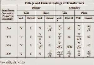 Voltage  U0026 Current Rating Of Transformers
