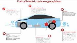 The Toyota Mirai  Our Fuel Cell Vehicle