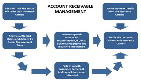 Meaning of accounts receivable insurance as a finance term. BestIT | Services