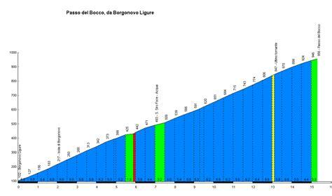 profile of the Passo del Bocco
