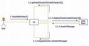Uml Communication Diagrams  U2013 Draw Io